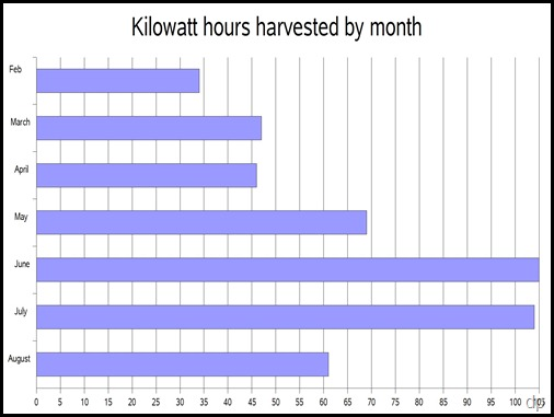 solar harvest graph