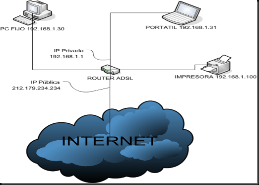 IP Publica o Privada