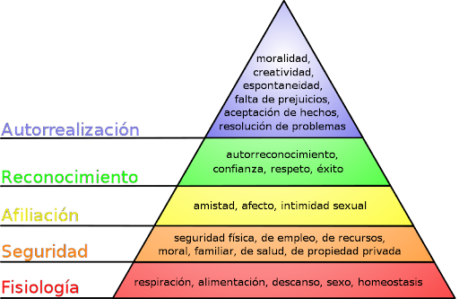 necesidades, jerarquia, piramide de necesidades, piramide de Maslow, necesidades de maslow