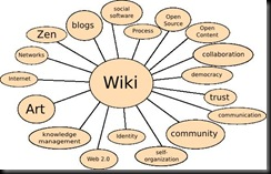wiki-concept-map