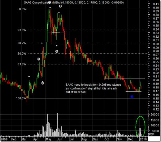 saag-chart