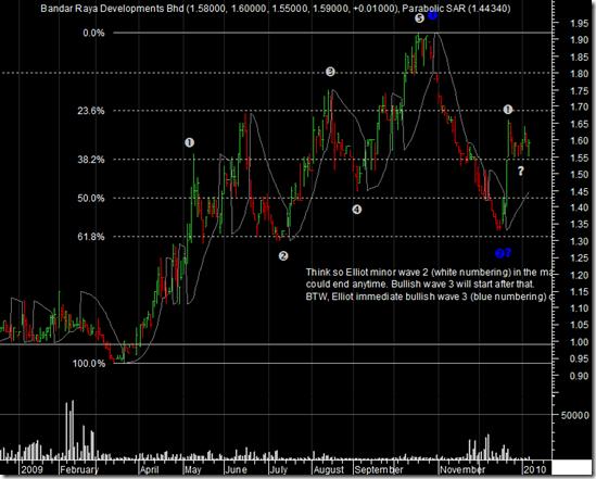 brdb-daily-chart