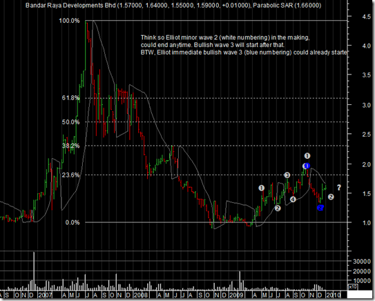 brdb-weekly-chart