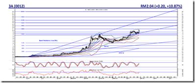 3A-chart