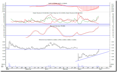 ramunia-latest-price-chart