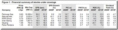malaysia-oil-gas-stocks-financial-data