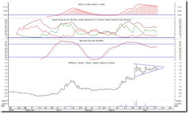 gtronic-latest-chart