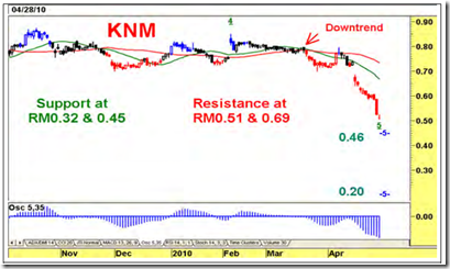 knm-technical-analysis