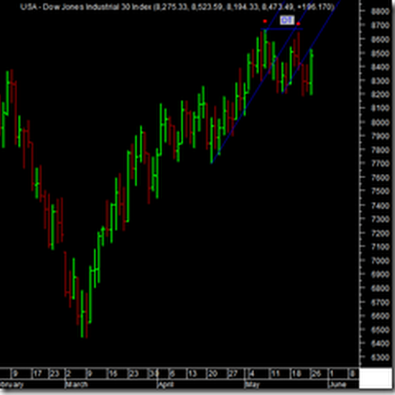 KLSE bearish sign is a good sign.