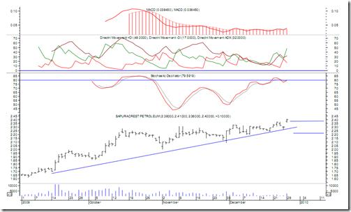 sapuracrest-chart