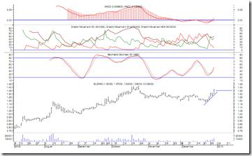 glomac-chart