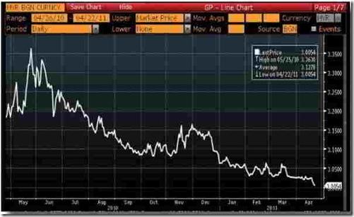 ringgit-malaysia-exchange-chart