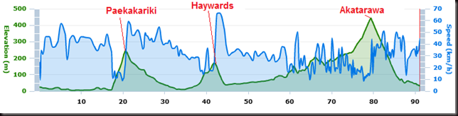 Kapiti Cycle Challenge: Elevation and Speed profile