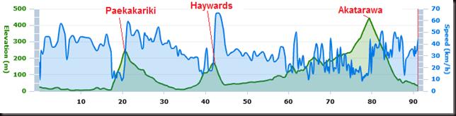 Kapiti Cycle Challenge: Elevation and Speed profile