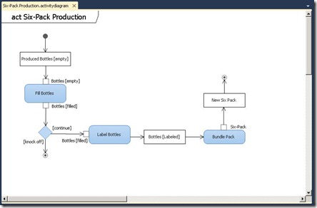 UMLActivityDiagram2