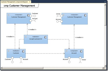UMLComponentDiagram2