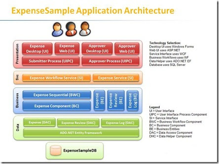 Tutorial how to use layer diagrams in visual studio 2010 for Architecture application web