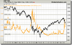 sp500-vs-vix-200d-rsma-params-3y-orange-x kw 21