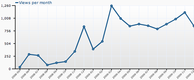 Visits to this blog by month (since May 2008).