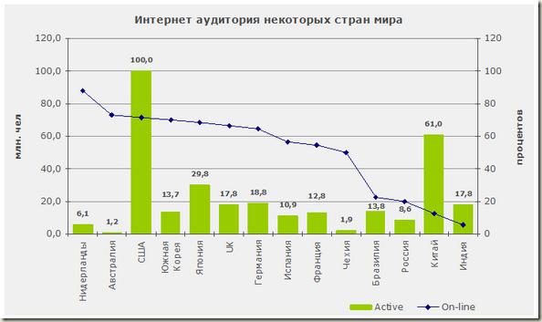 Интернет аудитория некоторых стран мира - график
