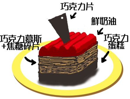 CAKE1拷貝