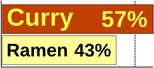 curry57%-ramen43%