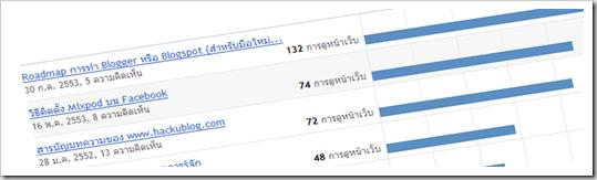 วิธีทำ Blog