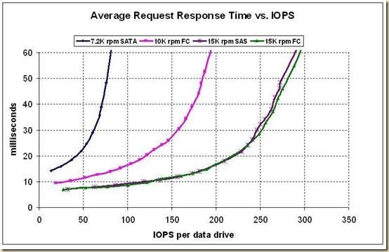 iops_per_drive