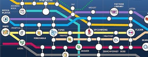 Tutta Yahoo in una mappa stile metro