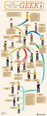 L'evoluzione dei Geek