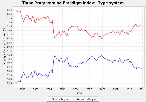 Linguaggi di programmazione, Dicembre 2010