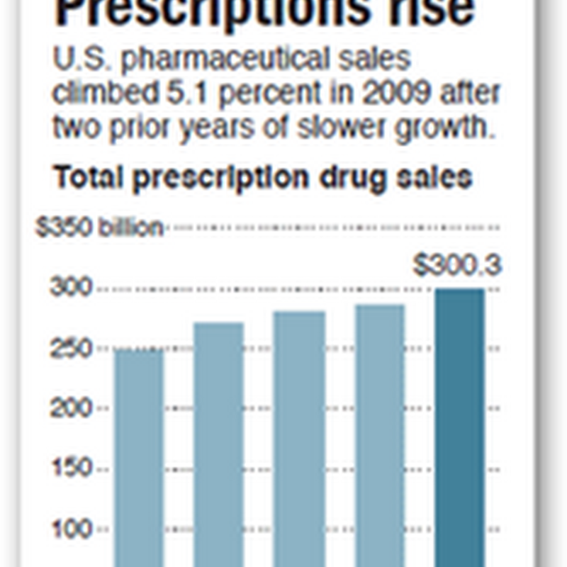 US Drug sales Top 300 Billion for 2009 – Antipsychotics Were The Top Selling Class Of Medications