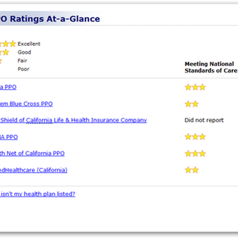 California PPO Report Card is Out – No Five Stars and No Four Stars For That Matter