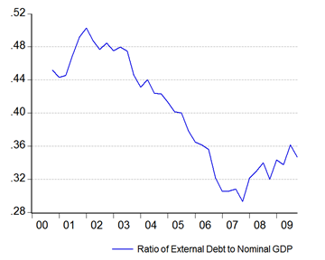 06_ext_debt_gdp