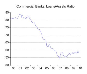 05_asset ratio