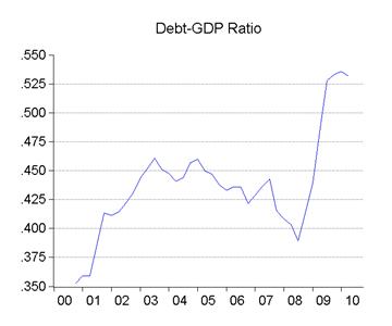 04_debt_gdp