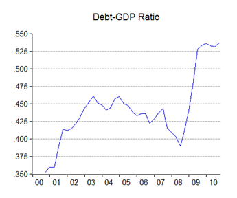 07_debt_gdp