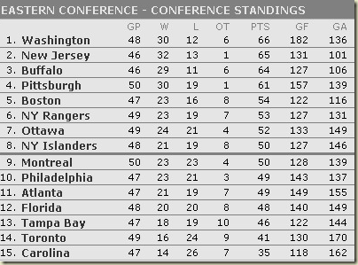 2009-10 Standings - CONFERENCE