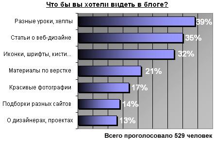 результаты голосования в блоге