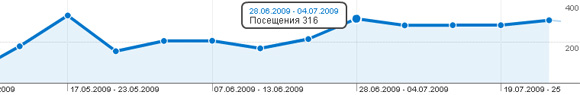 mp3 (Hitsconverter) статистика