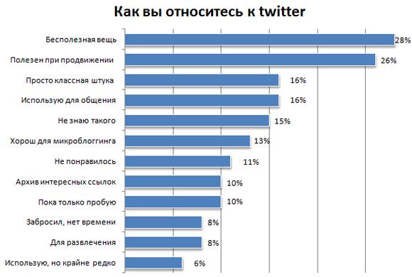 ваше отношение к твиттеру (twitter)