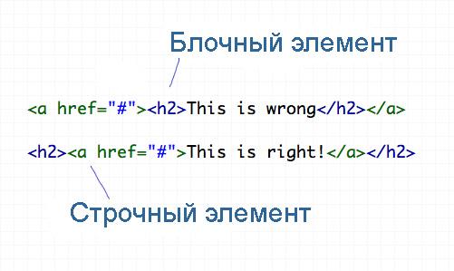 html верстка вредные привычки