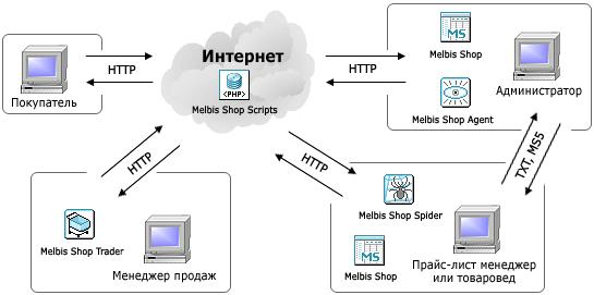 система интернет магазина Melbis