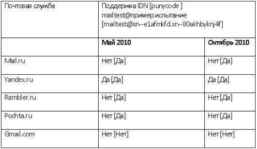 почта для кириллического домена