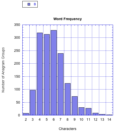 Frequency of Anagram Groups by Word Length