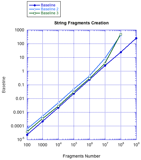 Benchmark of String Fragments Creation