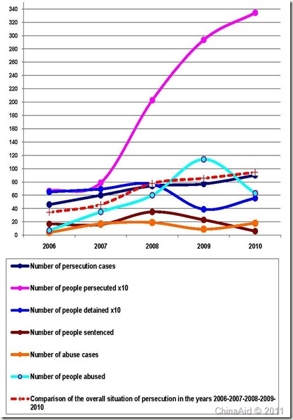 ChinaAid 2010 Persecution Report-Graph-English