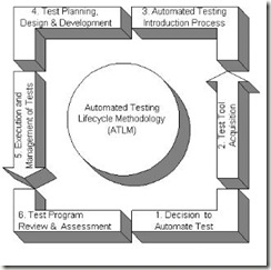 Automation Testing LifeCycle
