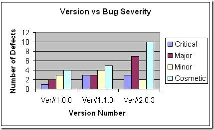 Version vs Bug Severity