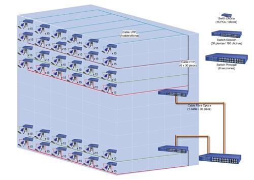 Ejercicio Ethernet-2